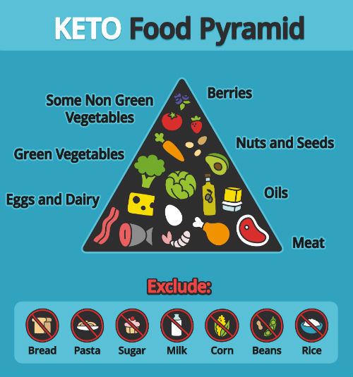 Food Pyramid – NordicTrack